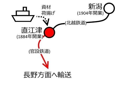 初期の直江津駅周辺路線図c.jpg