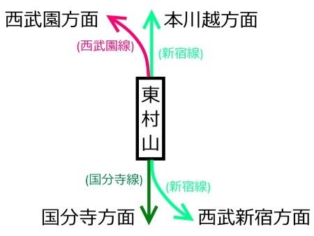 東村山駅路線図c.jpg
