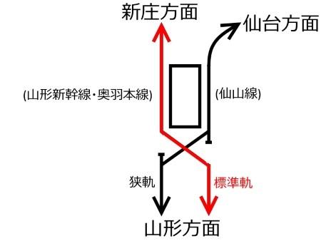 羽前千歳駅配線図c.jpg