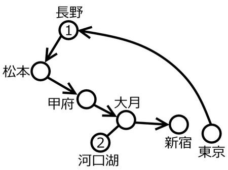 長野山梨周遊ルート図c.jpg