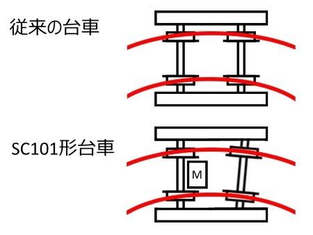 SC101形台車の特徴c.jpg