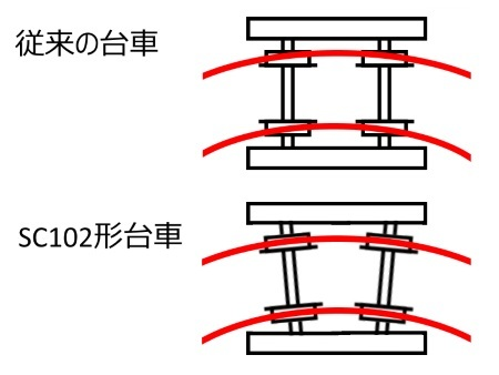 SC102形台車の特徴c.jpg